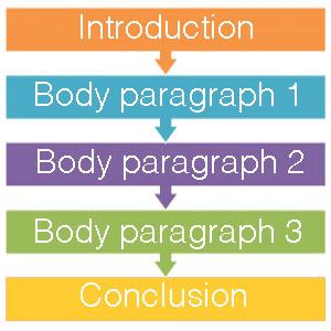 essay_paragraphs